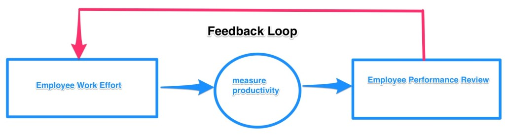 Positive feedback loop for the measure is the metric post.
