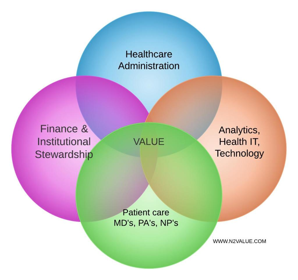 Where to find Value in healthcare - Venn Diagram