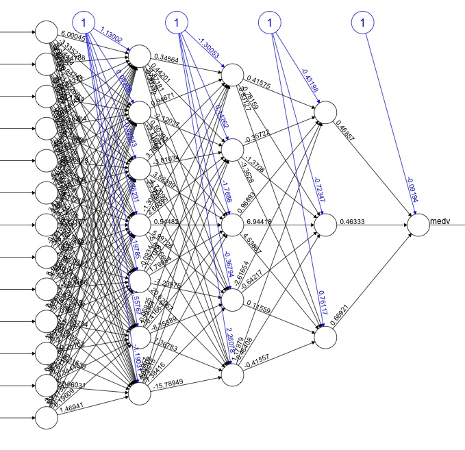 3 layer (7,5,3 hidden layers) neural network created in R using the neuralnet package.