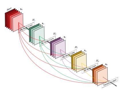 DenseNet, Convolutional Neural Network, CNN, AI, machine learning, deep learning