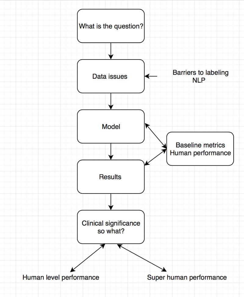 Flowchart, AI, Deep Learning, Medicine, n2value